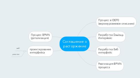 Mind Map: Соглашение о расторжение