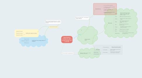 Mind Map: Importancia y elementos de la comunicación oral y escrita