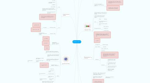 Mind Map: physics unit 4