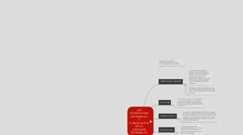 Mind Map: LAS CONDICIONES DE TRABAJO Y CLASIFICACION DE LA JORNADAS DE TRABAJO