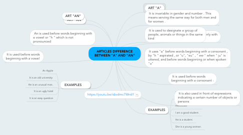 """Mind Map: ARTICLES DIFFERENCE BETWEEN """"A"""" AND """"AN"""""""