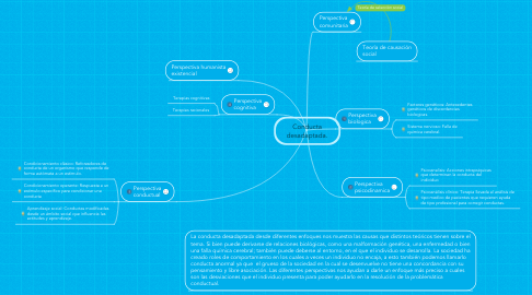 Mind Map: Conducta desadaptada.
