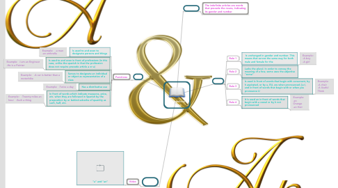 Mind Map: The Indefinite Articles