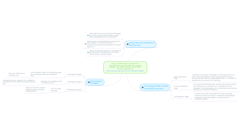 Mind Map: Jiang, N.. (2004). Semantic transfer and its implications for vocabulary teaching in a second language. The Modern Language Journal, 88(3), 416–432. Retrieved from http://www.jstor.org.cupdx.idm.oclc.org/stable/3588787