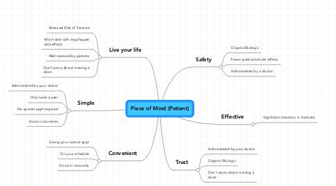 Mind Map: Piece of Mind (Patient)