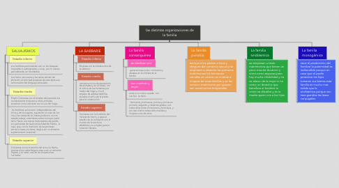 Mind Map: las distintas organizaciones de la familia