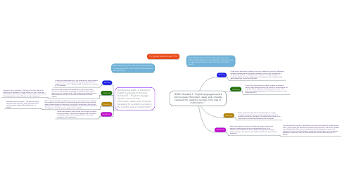 "Mind Map: TESOL Standard 3: ""English language learners communicate information, ideas, and concepts necessary for academic success in the area of mathematics."""