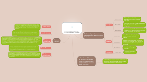 Mind Map: ORIGEN DE LA FAMILIA