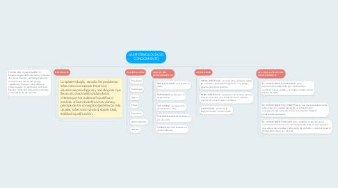 Mind Map: LA EPISTEMOLOGÍA DE  CONOCIMIENTO