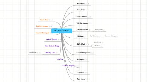 Mind Map: Who do I learn from?
