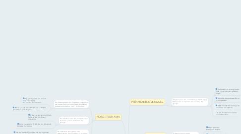 Mind Map: Reglas De A y An