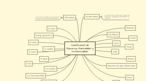 Mind Map: Clasificación de Recursos Renovables y no Renovables