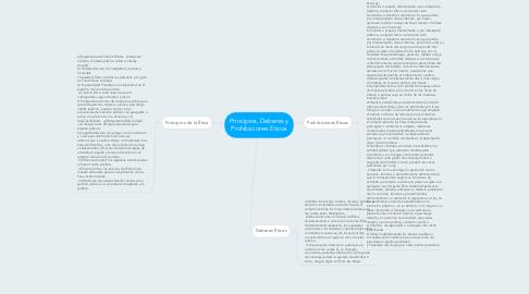 Mind Map: Principios, Deberes y Prohibiciones Eticos