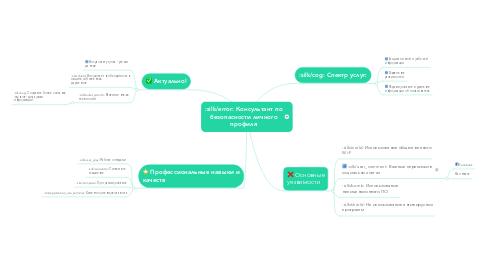 Mind Map: Консультант по безопасности личного профиля