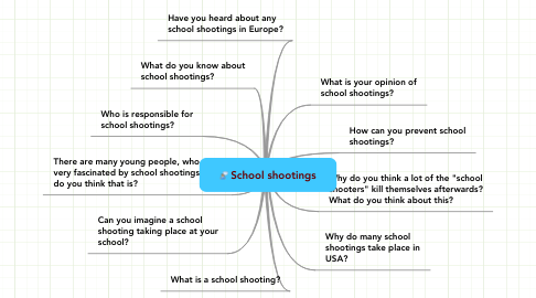 Mind Map: School shootings
