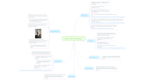 Mind Map: Approaches to Psychology