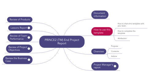 Mind Map: PRINCE2 (TM) End Project Report