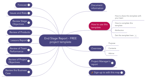 Mind Map: End Stage Report - FREE project template