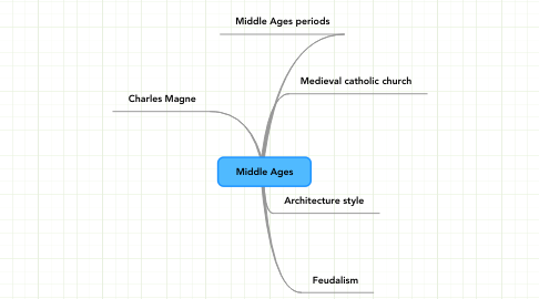 Mind Map: Middle Ages