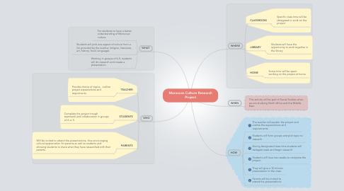 Mind Map: Moroccan Culture Research Project
