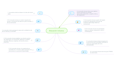 Mind Map: Educación inclusiva.