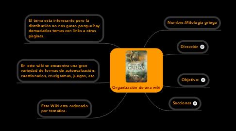 Mind Map: Organización de una wiki