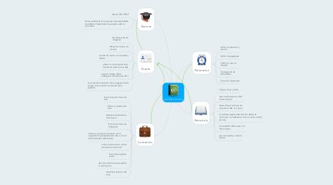 Mind Map: Sitio Web Comercial