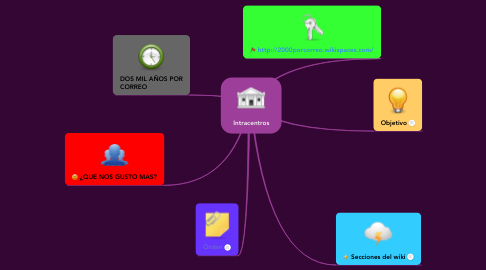 Mind Map: Intracentros