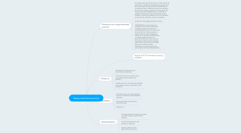 Mind Map: Responsabilidad parental