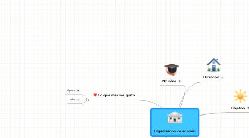 Mind Map: Organización de eduwiki