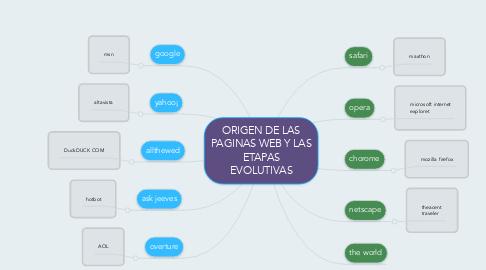 Mind Map: ORIGEN DE LAS PAGINAS WEB Y LAS ETAPAS EVOLUTIVAS