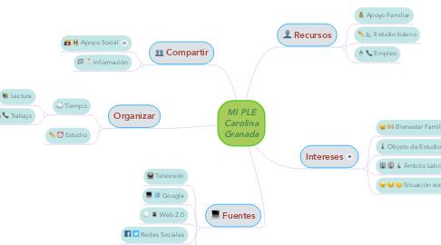 Mind Map: MI PLE Carolina Granada
