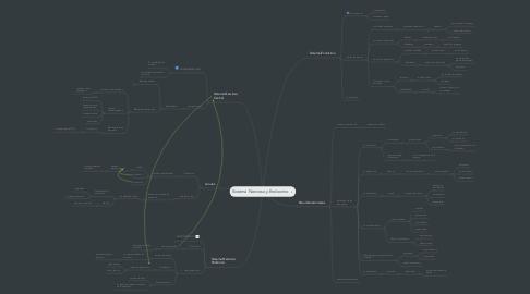 Mind Map: Sistema Nervioso y Endocrino