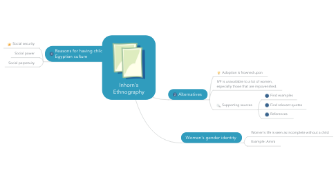 Mind Map: Inhorn's Ethnography