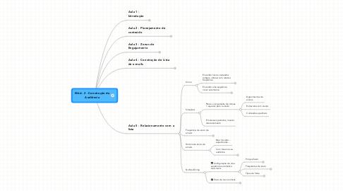 Mind Map: Mód. 2 - Construção da Audiência