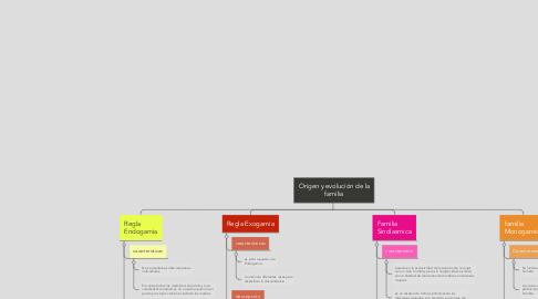 Mind Map: Origen y evolución de la familia