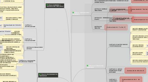 Mind Map: ESTRUCTURA DEL CÓDIGO TRIBUTARIO DE EL SALVADOR