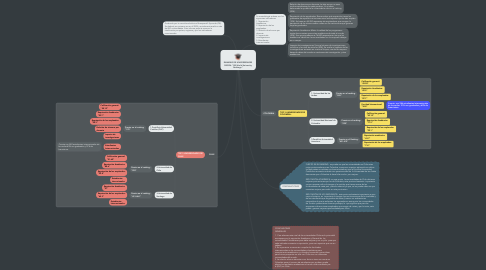 "Mind Map: RANKING DE UNIVERSIDADES SEGÚN: ""QS World University Rankings."""