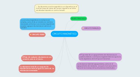 Mind Map: CIRCUITO MAGNETICO