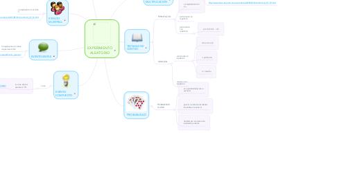 Mind Map: EXPERIMENTO ALEATORIO