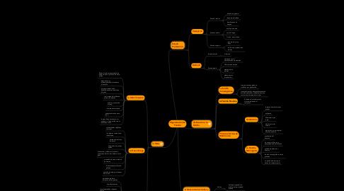 Mind Map: Organización de Familia
