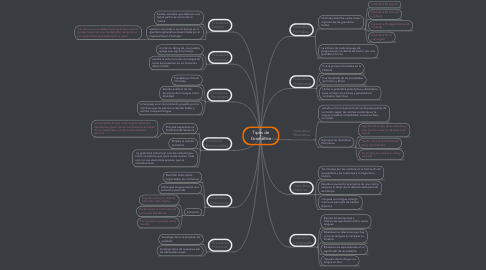 Mind Map: Tipos de Gramática