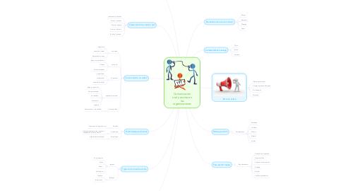 Mind Map: Comunicación oral y escrita en las organizaciones