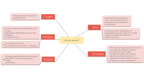 Mind Map: Types and users of accounting information