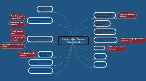 Mind Map: How to Impact Student Achievement