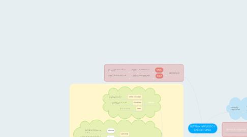 Mind Map: SISTEMA NERVIOSO Y ENDOCTRINO