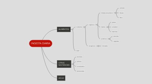 Mind Map: INGESTA DIARIA