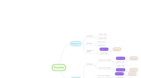 Mind Map: Perguntas