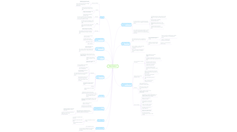 Mind Map: Music Section I