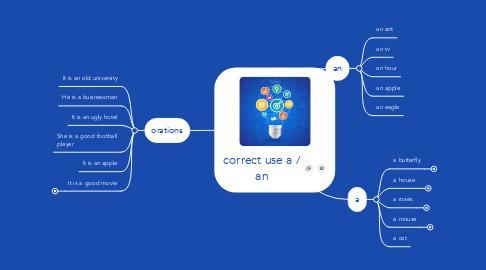 Mind Map: correct use a / an